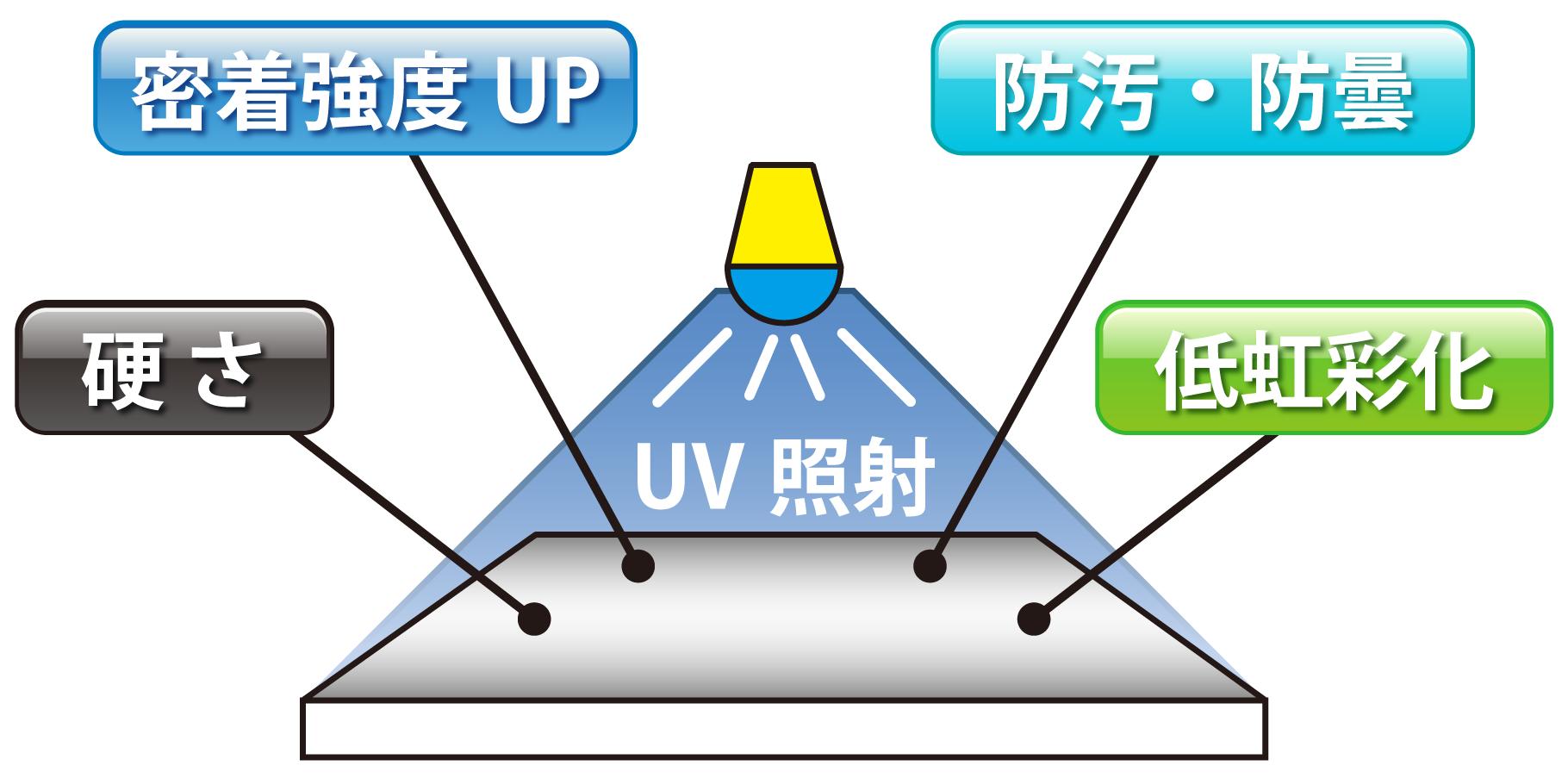 UV硬化型コーティング剤